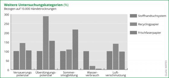 Wirtex Diagramm Umweltbilanz Stoff und Papier