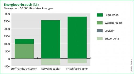Wirtex Diagramm Energieverbrauch Stoff und Papier