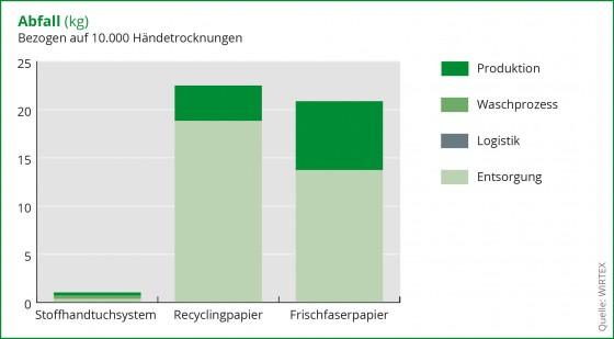 Wirtex Diagramm Vergleich Abfall von Stoff und Papier