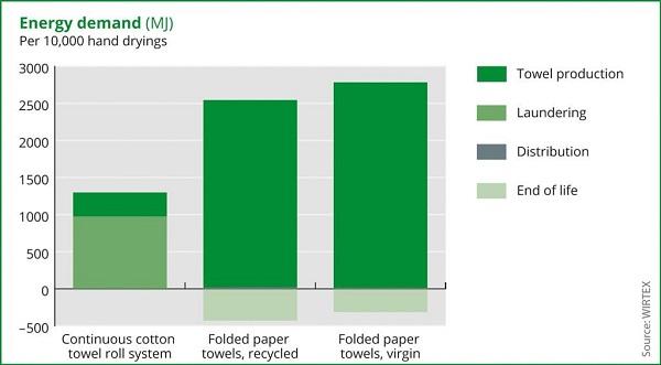 Statistieken energieverbruik handen drogen met katoen of papier in het kader van duurzaamheid