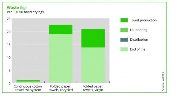 Handen drogen statistiek, katoen en papier afval vergelijking