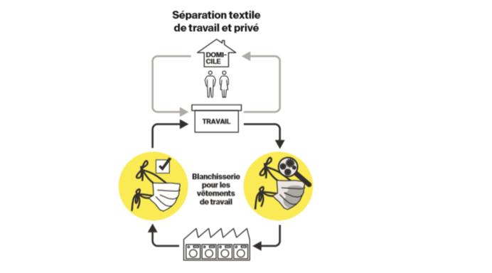 Separation textiles FR