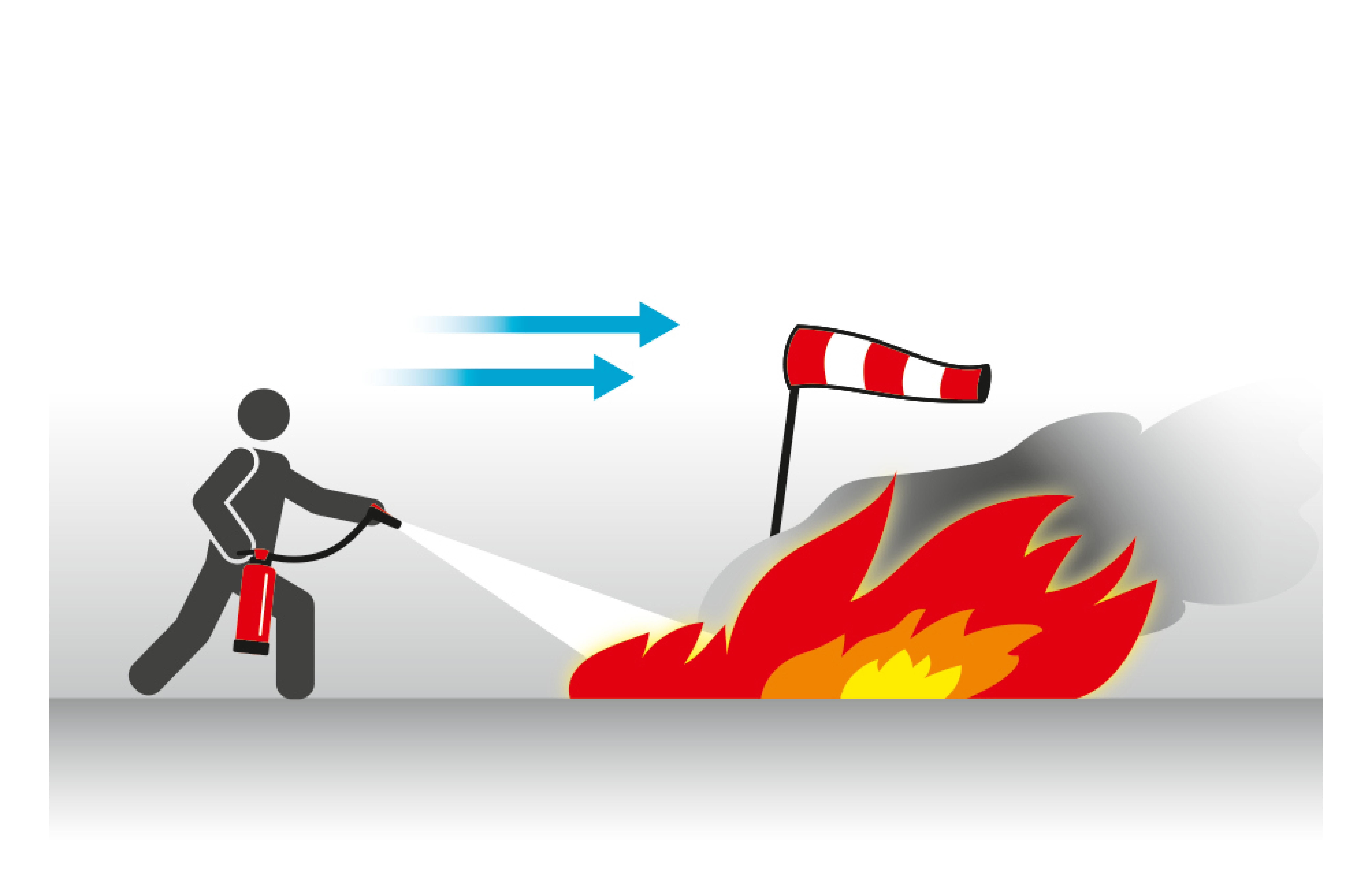 Umgang mit Feuerlöscher Windrichtung