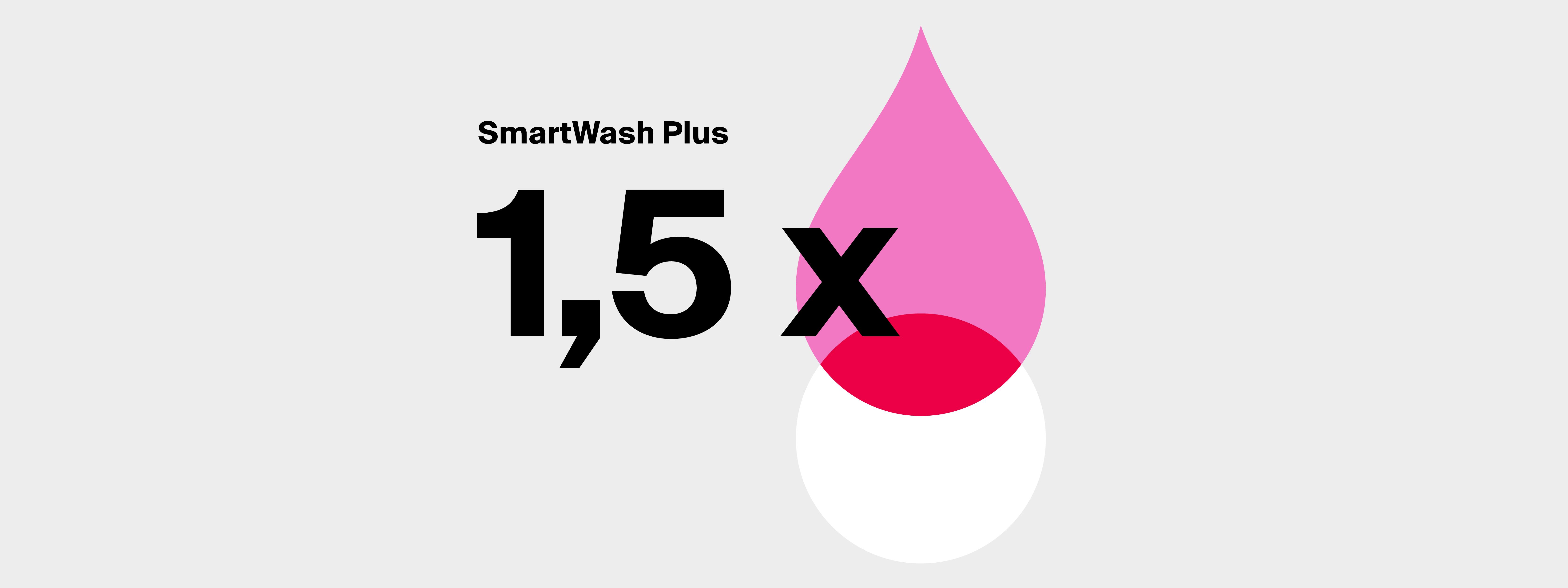 Saving water thanks to CWS Smart Wash Plus