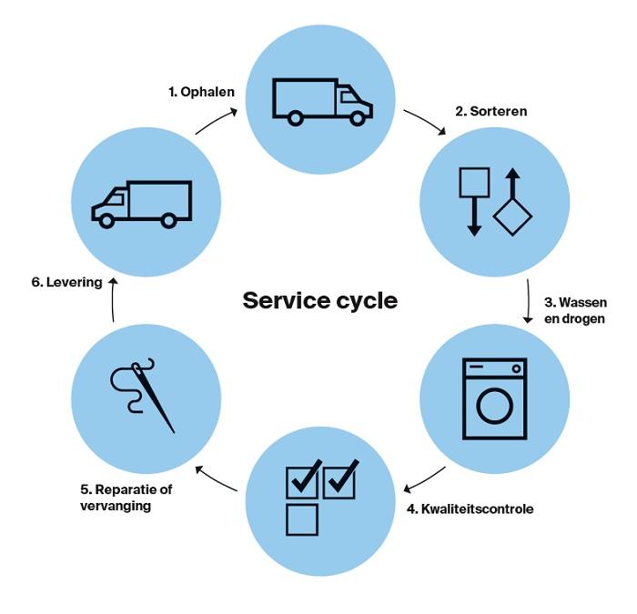 Hygiëne service cycle