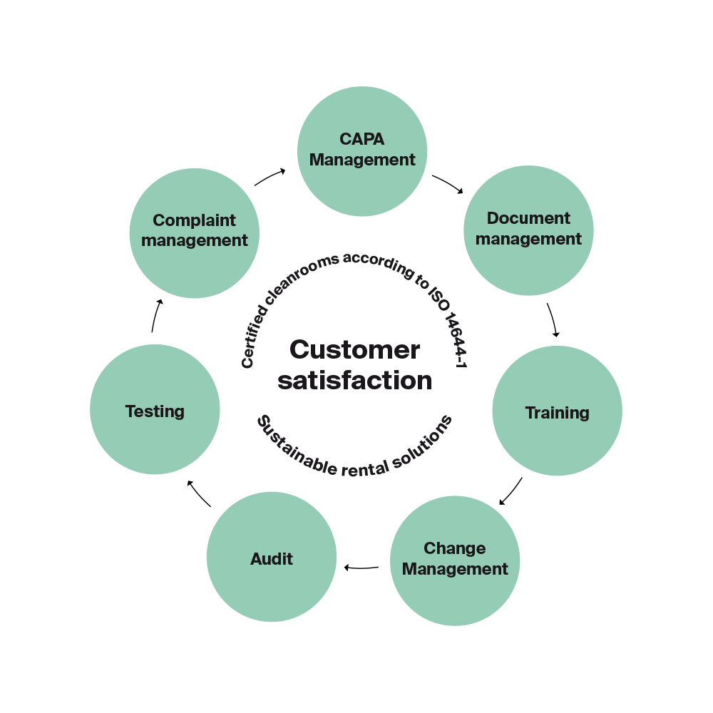 Cleanrooms Customer Satisfaction Cycle