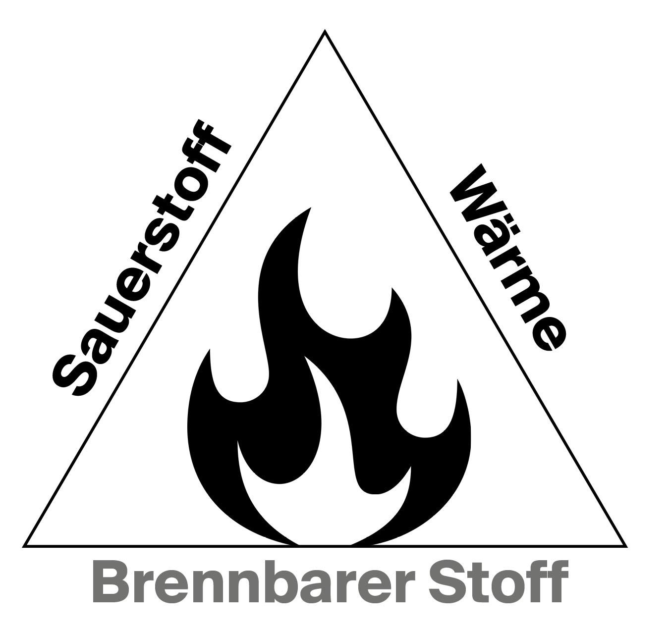 Feuerdreieck Sauerstoff Wärme Brennbarer Stoff