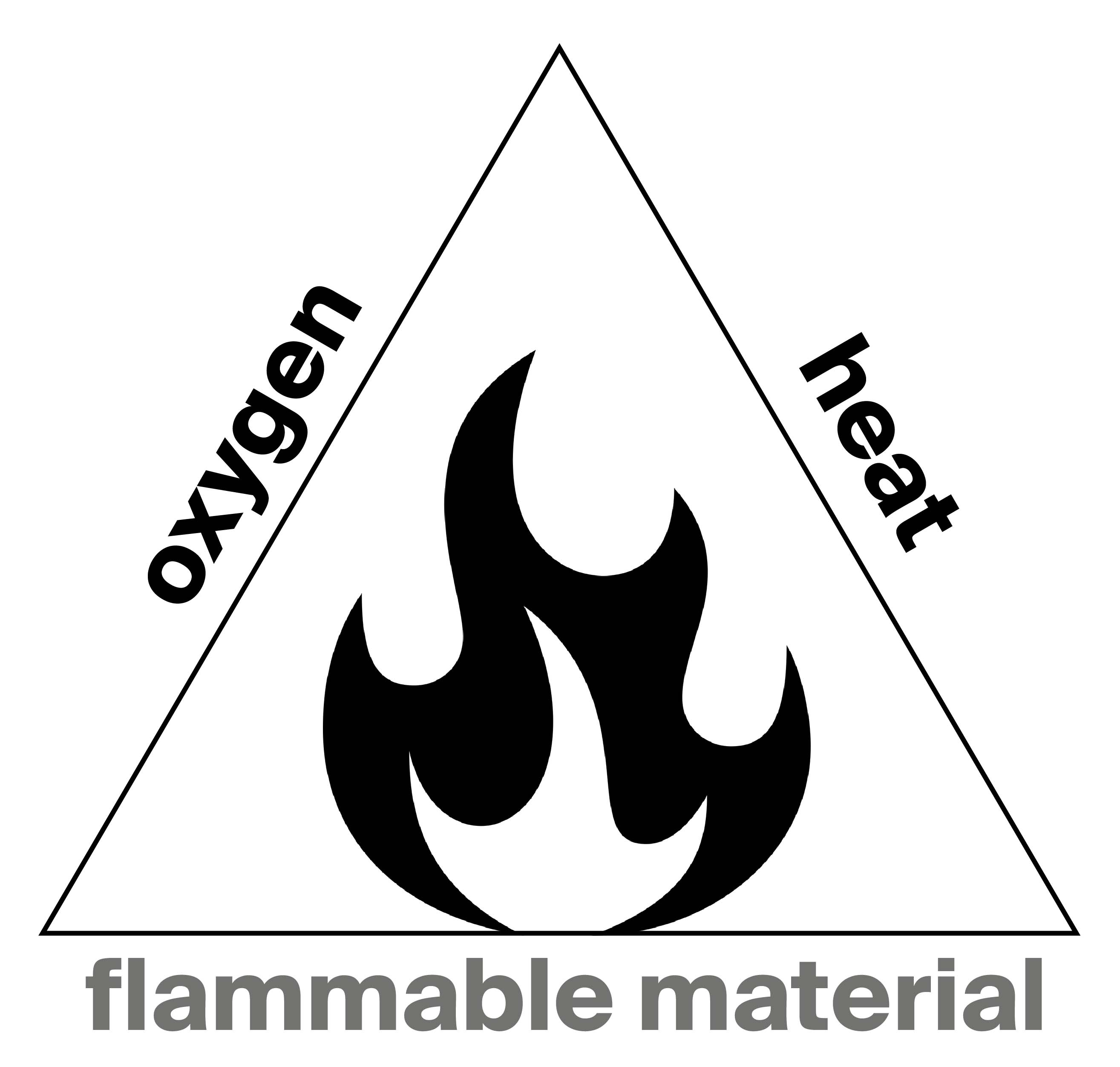 Fire triangle oxygen heat flammable material