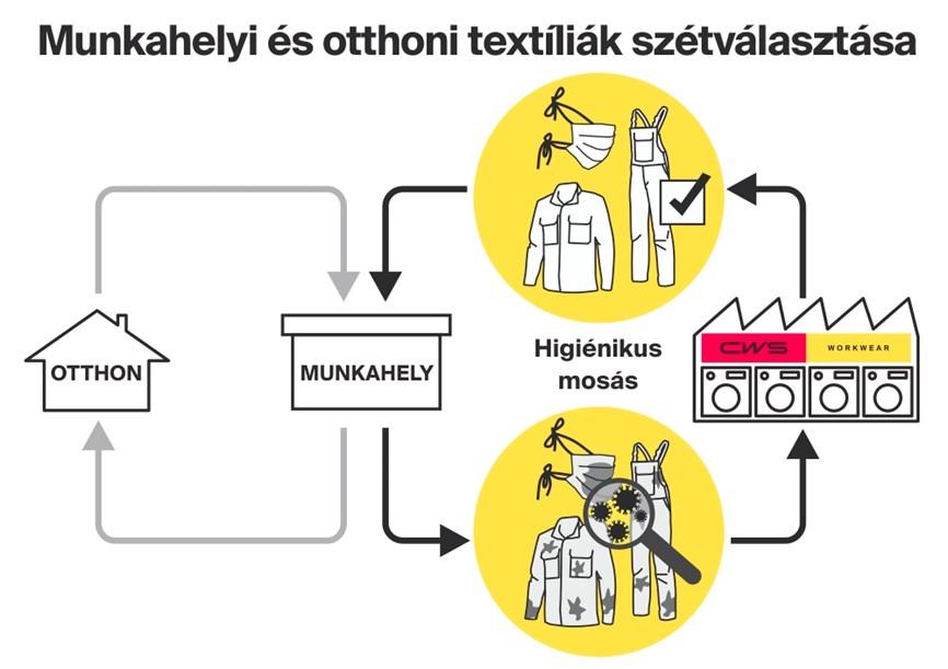 Munkahelyi és otthoni teextíliák szétválasztása