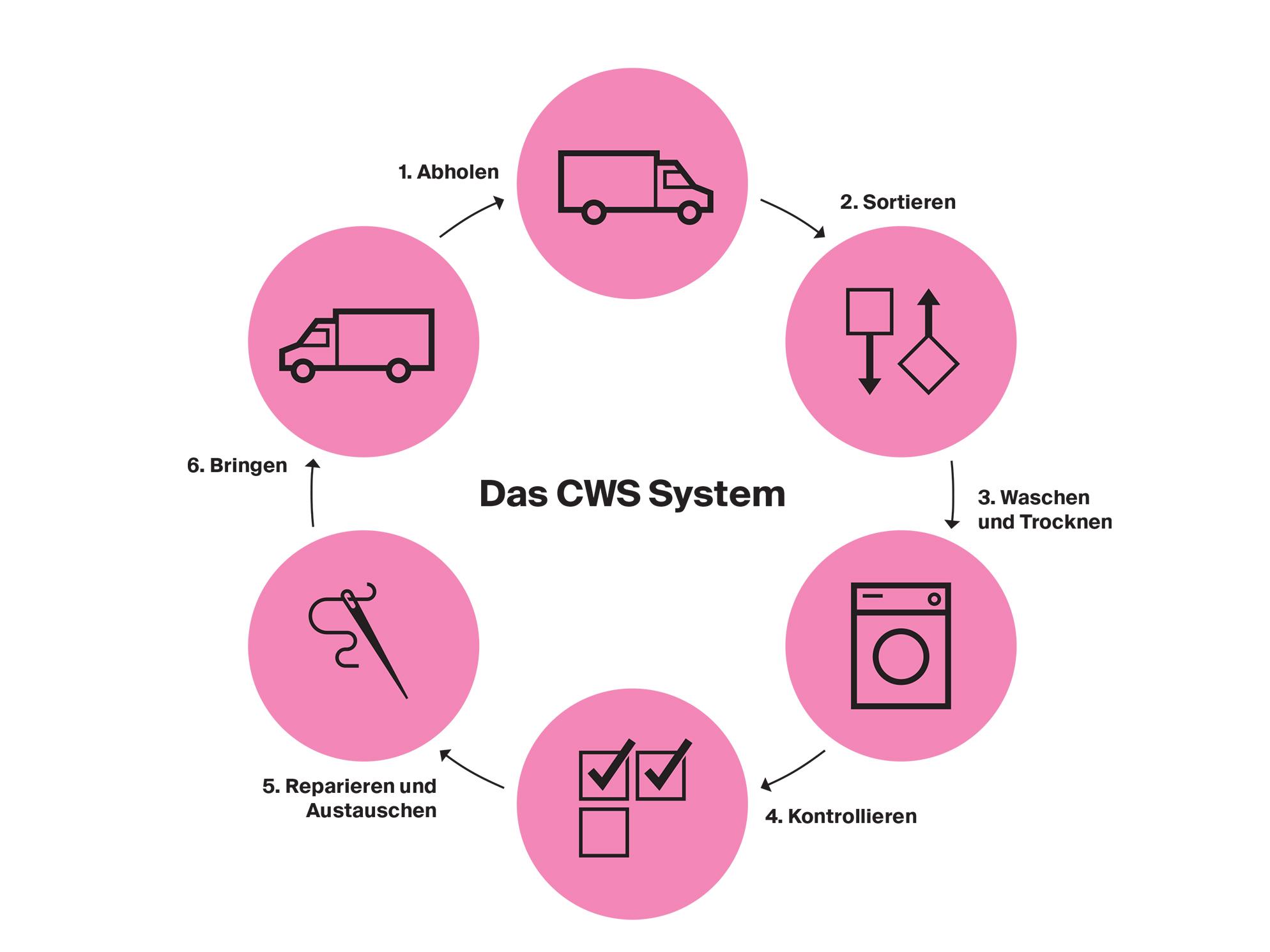 Der CWS Servicekreislauf: Abholen, Sortieren, Waschen und Trocknen, Kontrollieren, Reparieren und Austauschen, Bringen