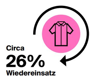 26% Wiedereinsatz