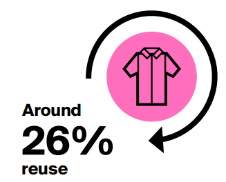 26% Reuse