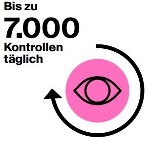 Bis zu 7.000 Kontrollen täglich