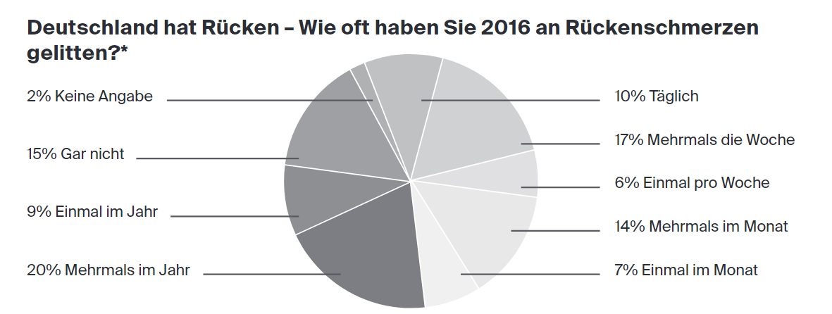 Statistik Rückenschmerzen in Deutschland